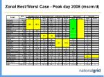 zonal best worst case peak day 2008 mscm d