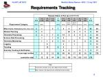 requirements tracking