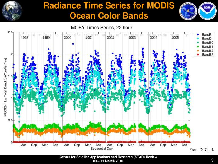 Radiance Time Series for MODIS