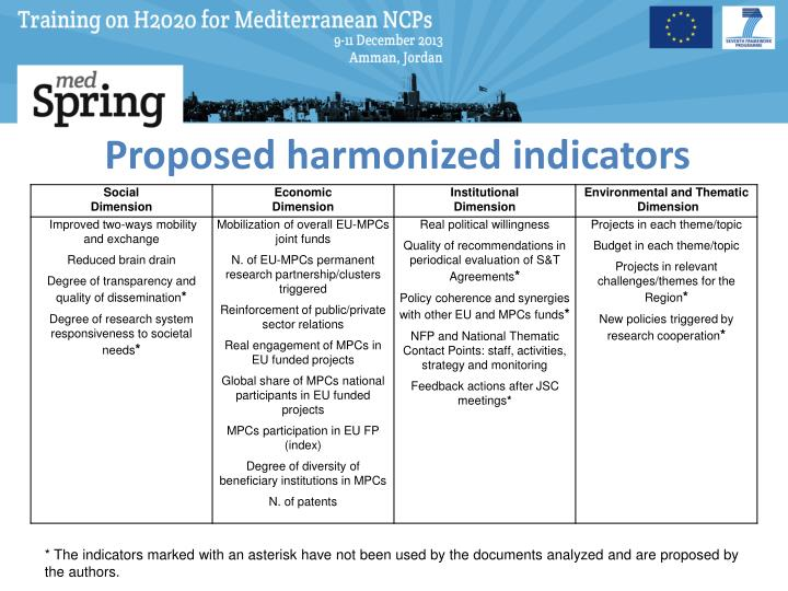 Proposed harmonized indicators