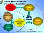 chronologie de construction d une situation d valuation