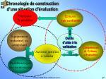 chronologie de construction d une situation d valuation2