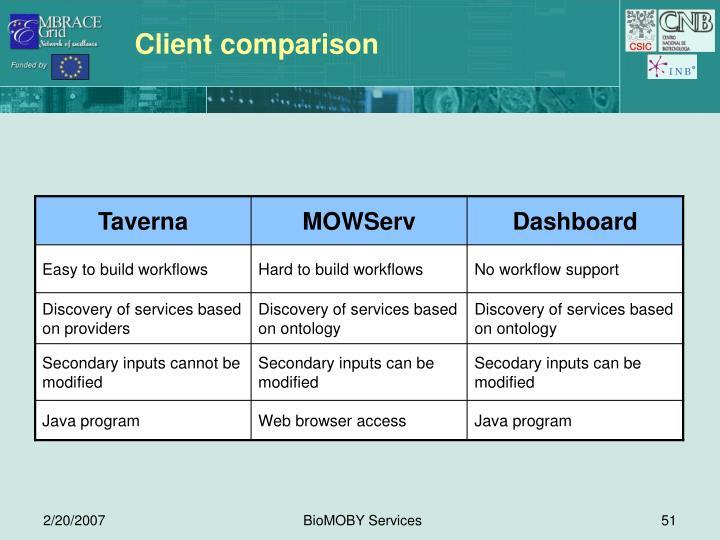Client comparison