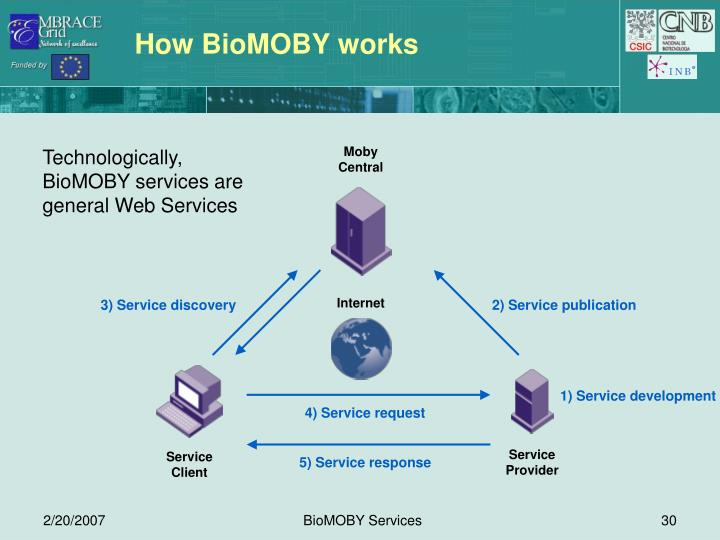 3) Service discovery