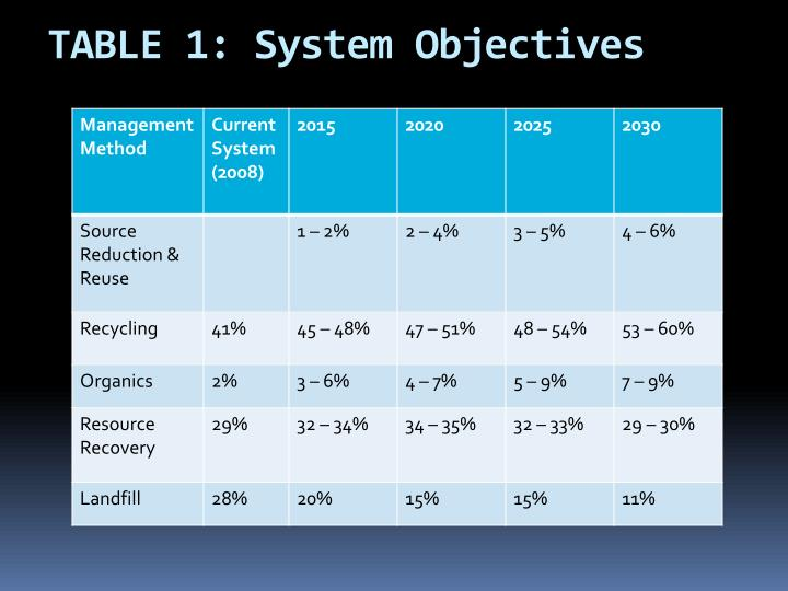 TABLE 1: System Objectives