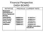financial perspective dash board