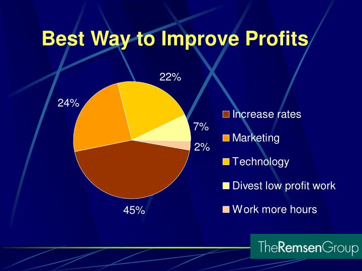 Best Way to Improve Profits