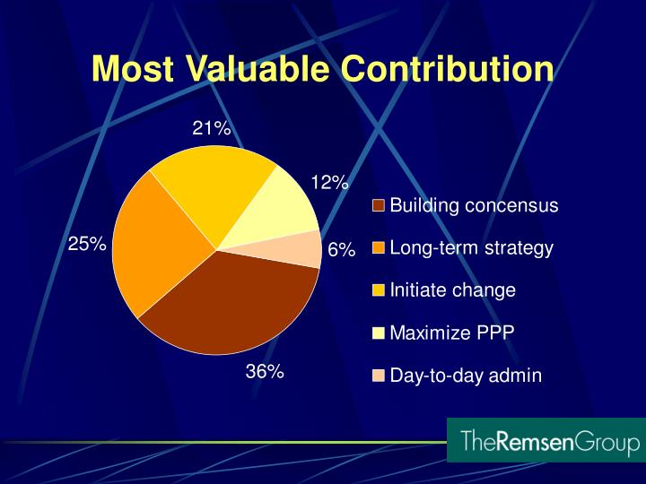 Most Valuable Contribution