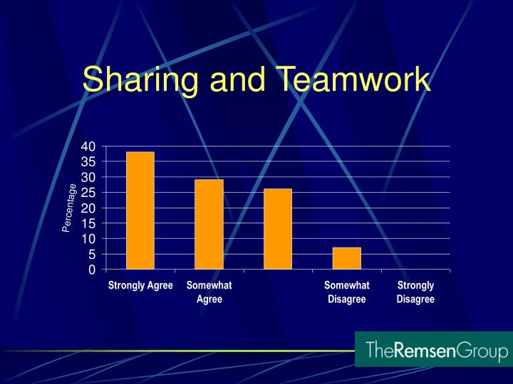 Sharing and Teamwork