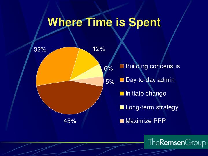 Where Time is Spent