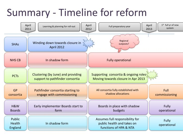 Summary - Timeline for reform