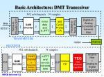basic architecture dmt transceiver