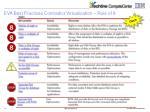 eva best practices contradict virtualization rule of 8