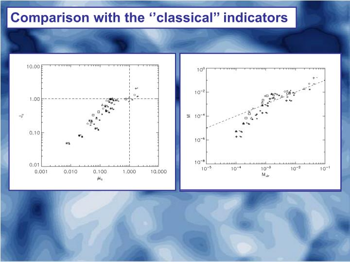 Comparison with the ''classical'' indicators