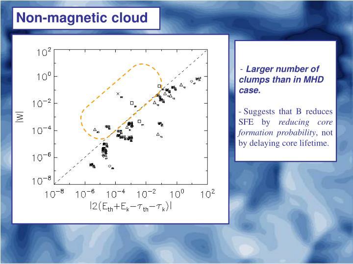 Non-magnetic cloud