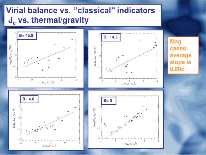Virial balance vs. ''classical'' indicators