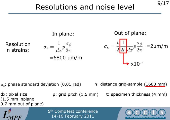 Resolutions and noise level