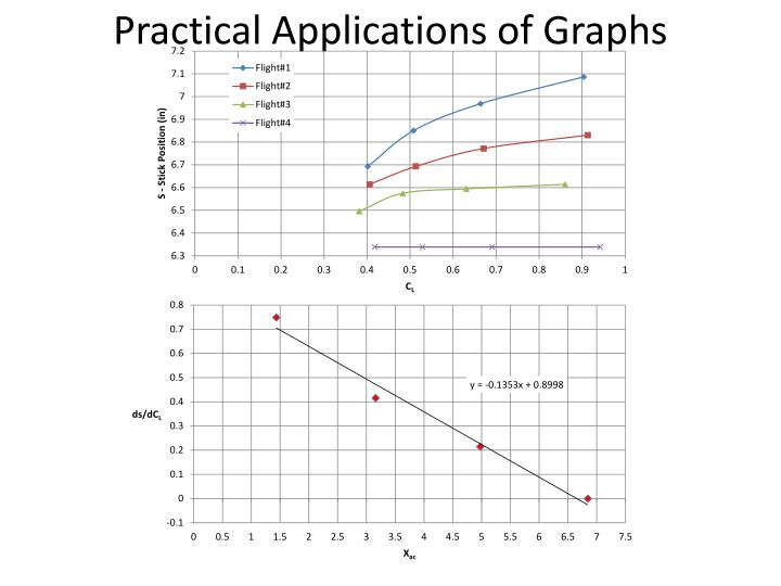 Practical Applications of Graphs