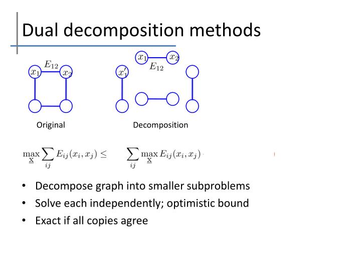 Dual decomposition methods