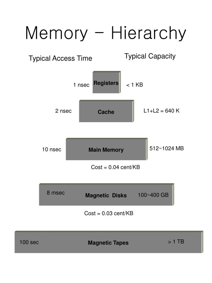 Memory - Hierarchy