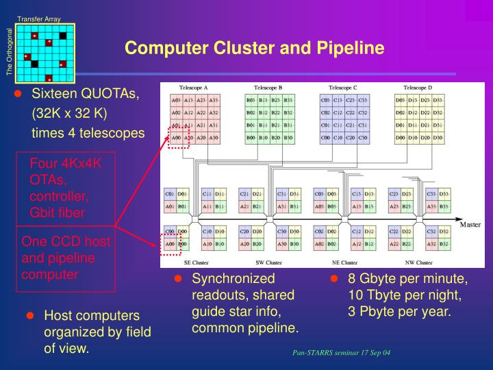 Computer Cluster and Pipeline
