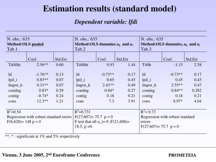 Estimation results (standard model)