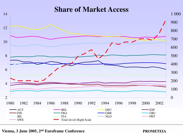 Share of Market Access