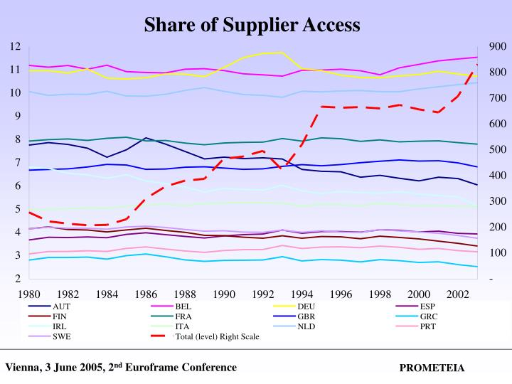 Share of Supplier Access