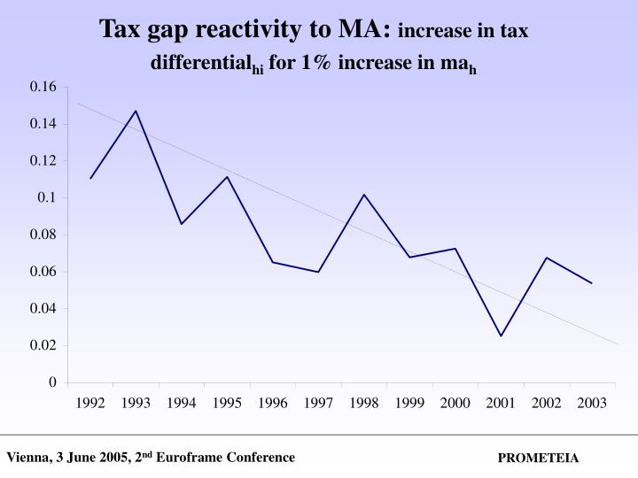 Tax gap reactivity to MA: