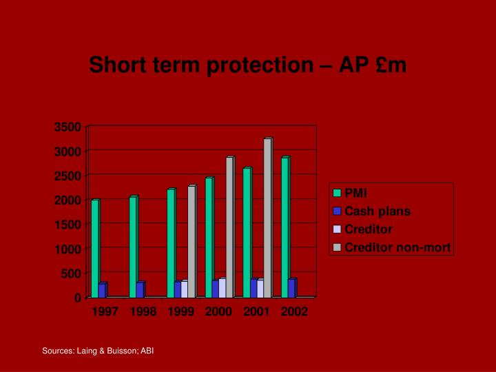 Short term protection – AP £m