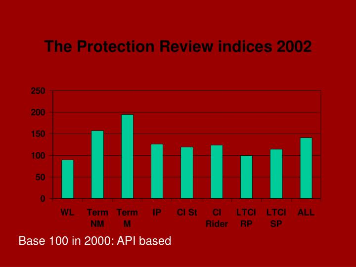 The Protection Review indices 2002