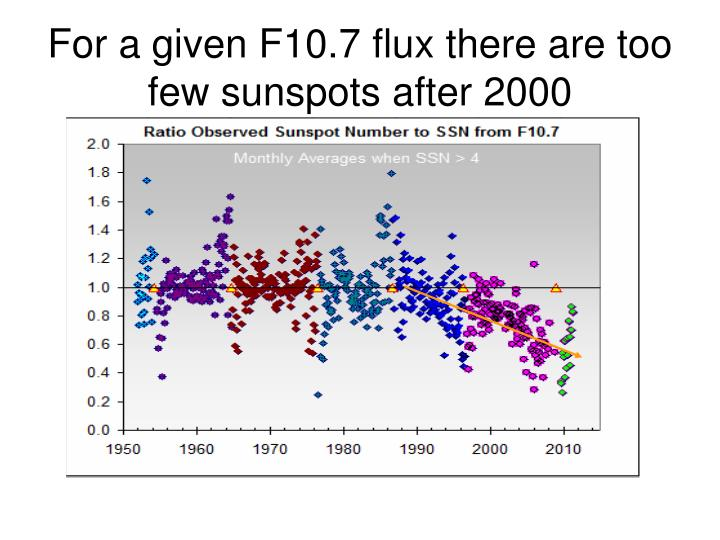 For a given f10 7 flux there are too few sunspots after 2000