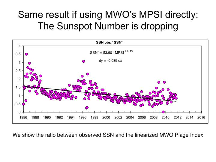 Same result if using mwo s mpsi directly the sunspot number is dropping
