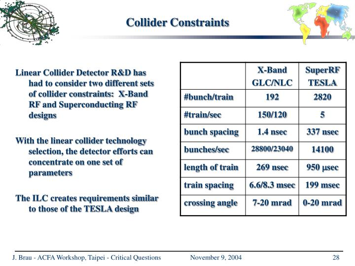Collider Constraints