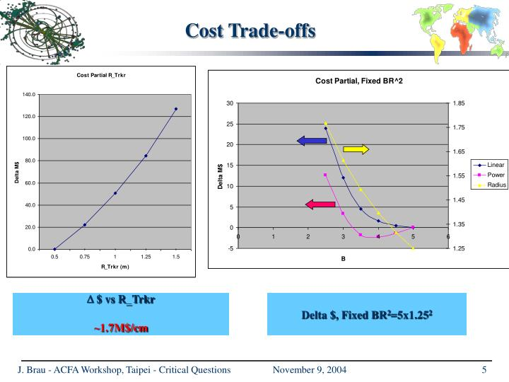 Cost Trade-offs