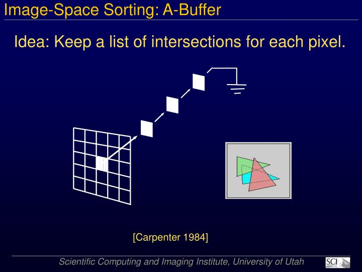 Image-Space Sorting: A-Buffer