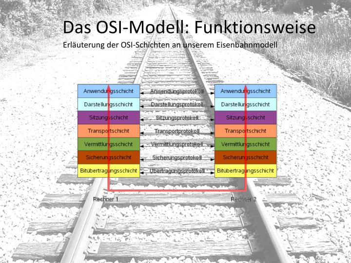 Das OSI-Modell: Funktionsweise