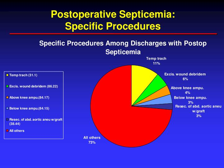 Postoperative Septicemia: