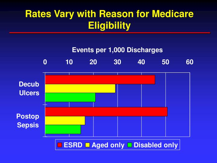 Rates Vary with Reason for Medicare Eligibility