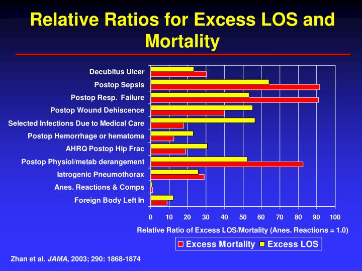 Relative Ratios for Excess LOS and Mortality