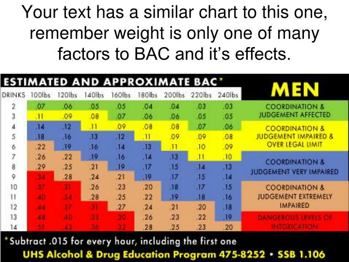 Your text has a similar chart to this one, remember weight is only one of many factors to BAC and it's effects.
