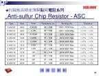 anti sulfur chip resistor asc