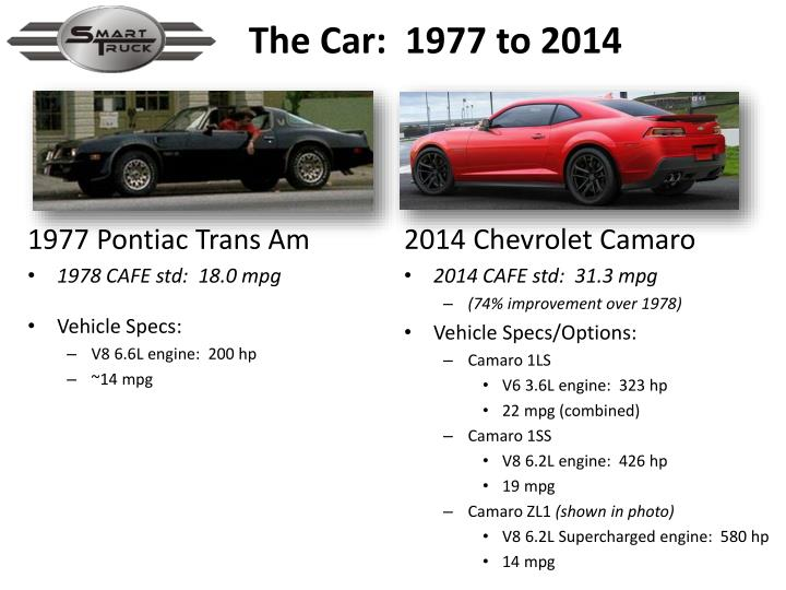 The Car:  1977 to 2014