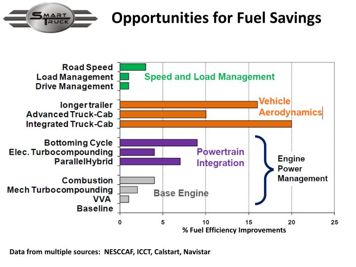 Opportunities for Fuel Savings