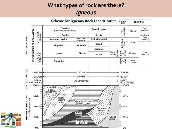 What types of rock are there?