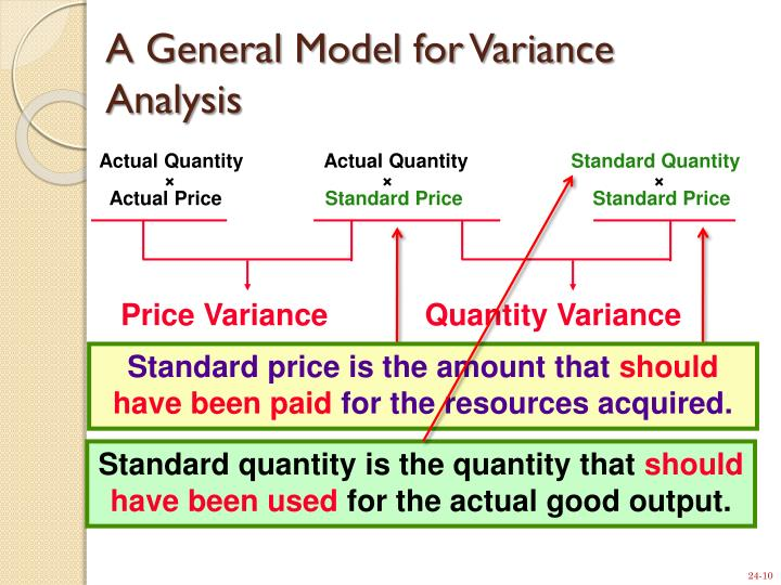 roi and variance analysis More specifically, mean-variance analysis attempts to account for risk and expected return mathematically to help the investor find a portfolio with the maximum return for the minimum about of risk business information (bi) systems establish an automated framework for making decisions.