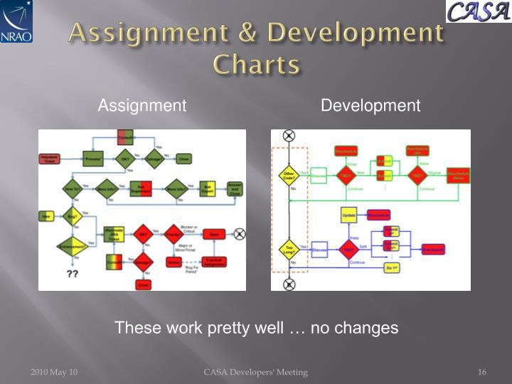 Assignment & Development Charts
