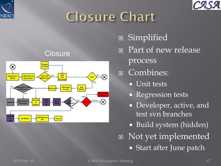 Closure Chart
