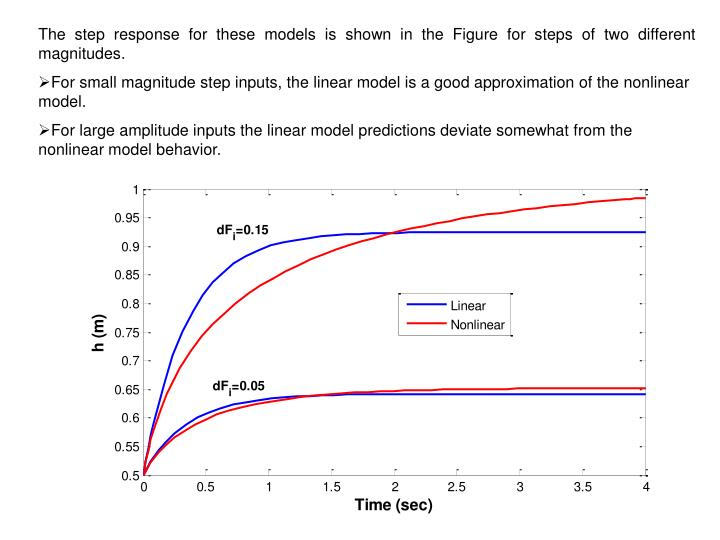 The step response for these models is shown in the Figure for steps of two different magnitudes.