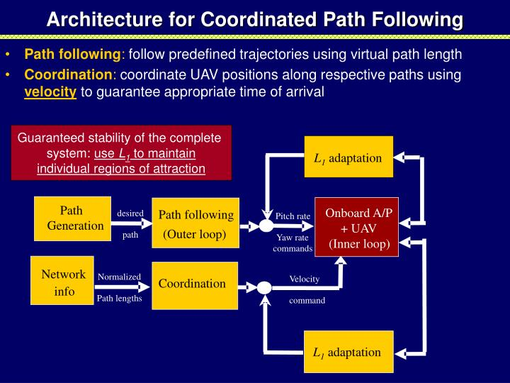 Architecture for Coordinated Path Following